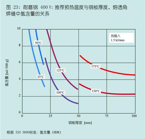 DILLIDUR德国进口耐磨钢板400V推荐预热温度与钢板厚度、熔透角焊缝中氢含量的关系