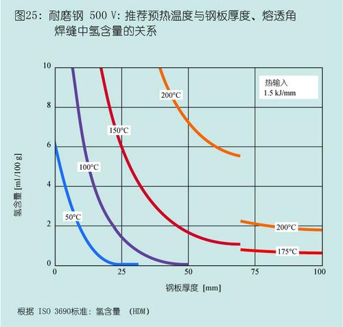 DILLIDUR德国进口耐磨钢板500V推荐预热温度与钢板厚度、熔透角焊缝中氢含量的关系